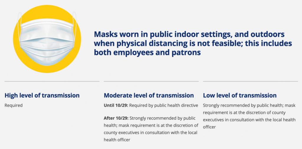 Masks are required in all counties with high transmission rates of COVID-19, now including Weber and Davis county.